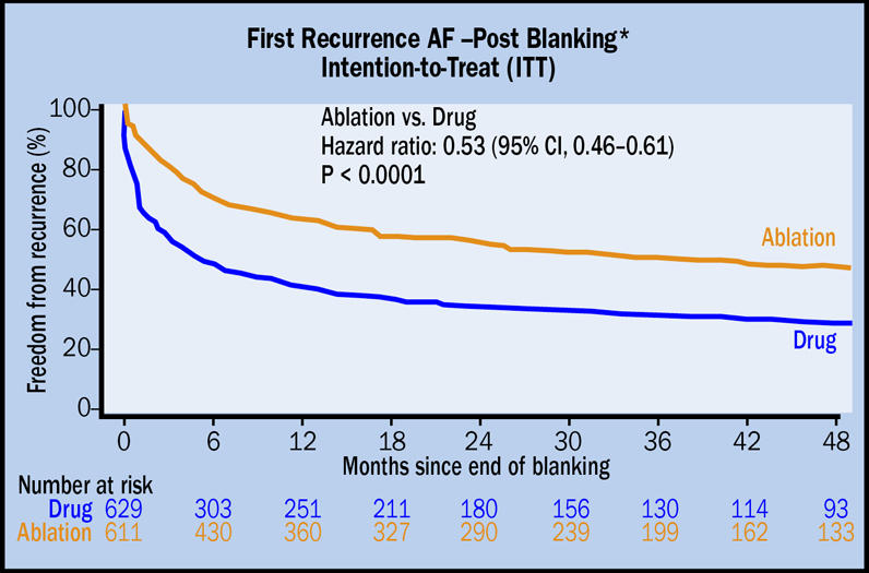 Recurrence of atrial fibrillation reduced