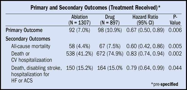 Primary and secondary outcomes by treatment